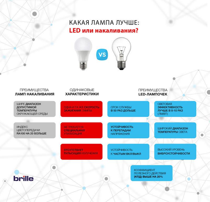 инфографика сравнение светодиодной лампы и лампы накаливания